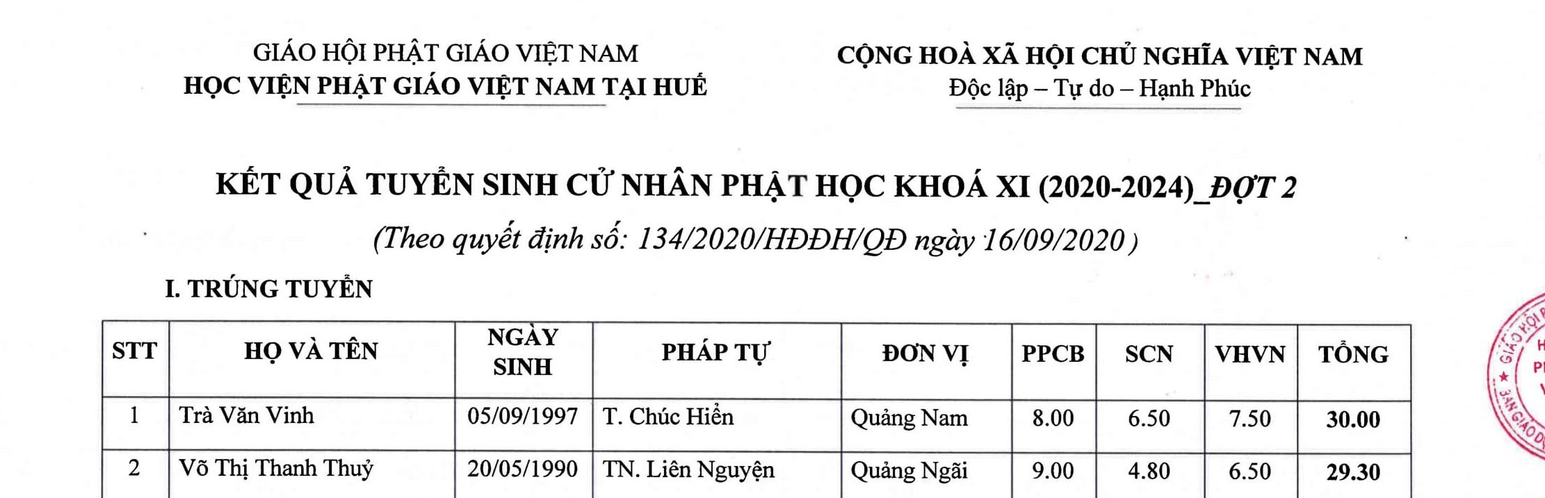 Kết quả tuyển sinh Cử nhân Phật học khóa XI (2020-2024) – đợt 2